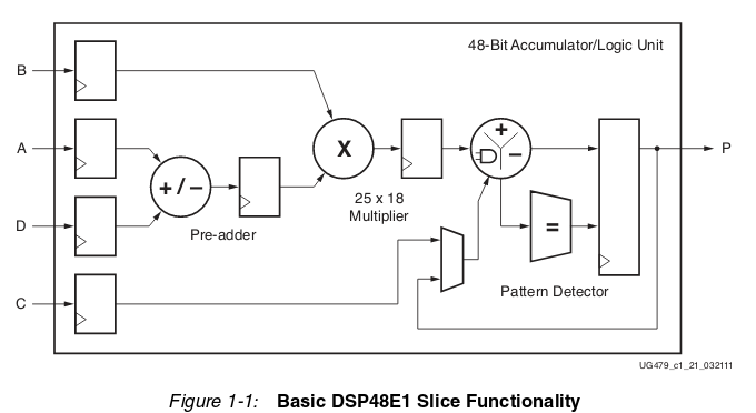 Using FPGA's for audio processing - jaeblog jaeblog